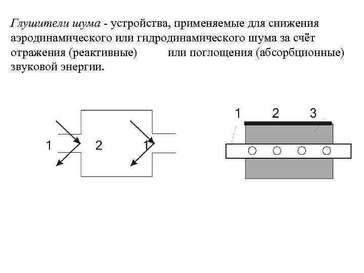 Глушители шума - устройства, применяемые для снижения аэродинамического или гидродинамического шума за счёт отражения