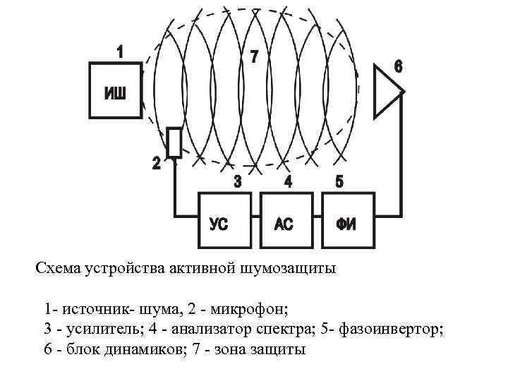 Схема устройства активной шумозащиты 1 - источник- шума, 2 - микрофон; 3 -