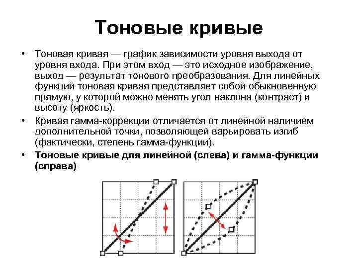 Тоновые кривые • Тоновая кривая — график зависимости уровня выхода от уровня входа. При