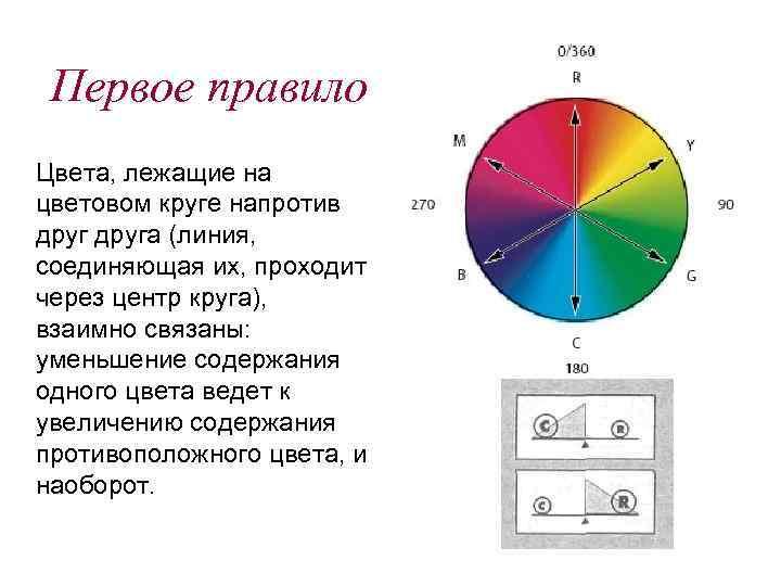 Первое правило Цвета, лежащие на цветовом круге напротив друга (линия, соединяющая их, проходит через