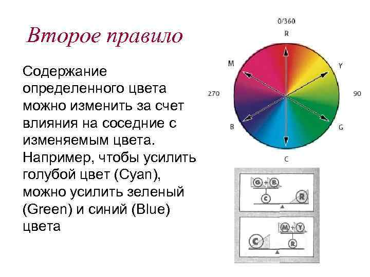 Второе правило Содержание определенного цвета можно изменить за счет влияния на соседние с изменяемым