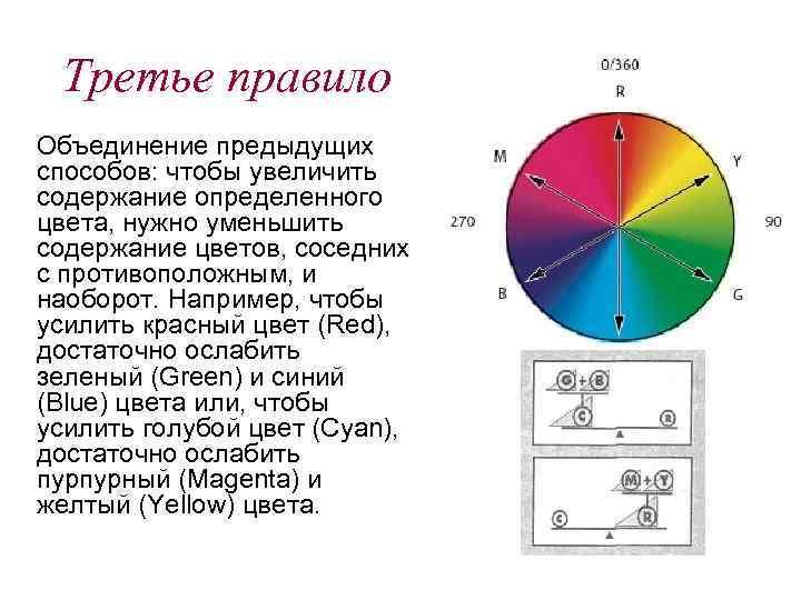 Третье правило Объединение предыдущих способов: чтобы увеличить содержание определенного цвета, нужно уменьшить содержание цветов,