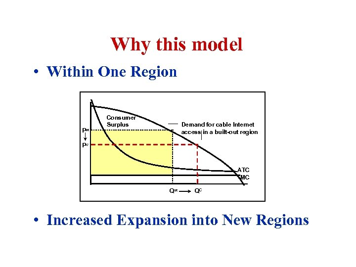 Why this model • Within One Region PM Consumer Surplus Demand for cable Internet
