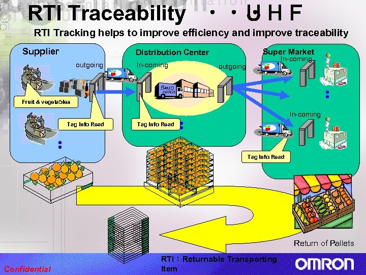 RTI Traceability ・・・ UHF RTI Tracking helps to improve efficiency and improve traceability Supplier Super