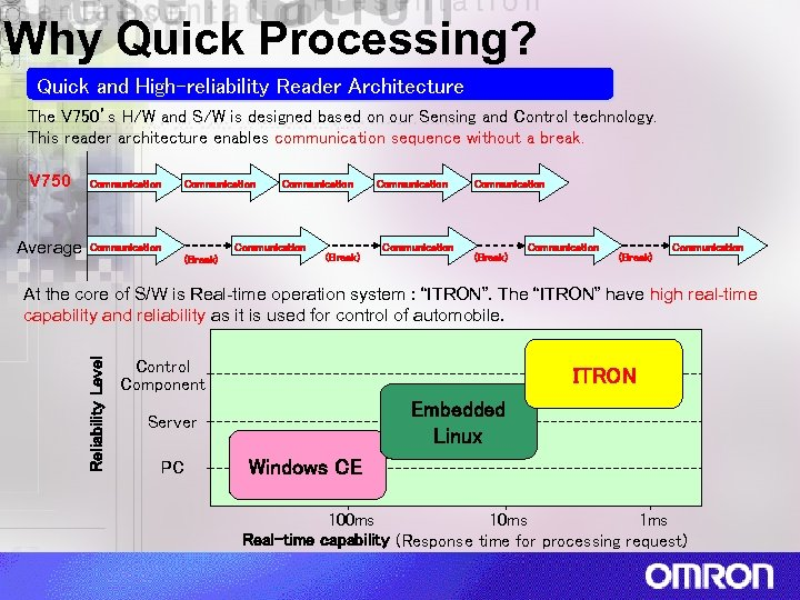 Why Quick Processing? Quick and High-reliability Reader Architecture The V 750's H/W and S/W