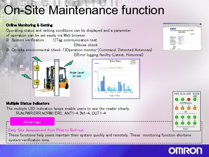 On-Site Maintenance function Online Monitoring & Setting Operating status and setting conditions can be
