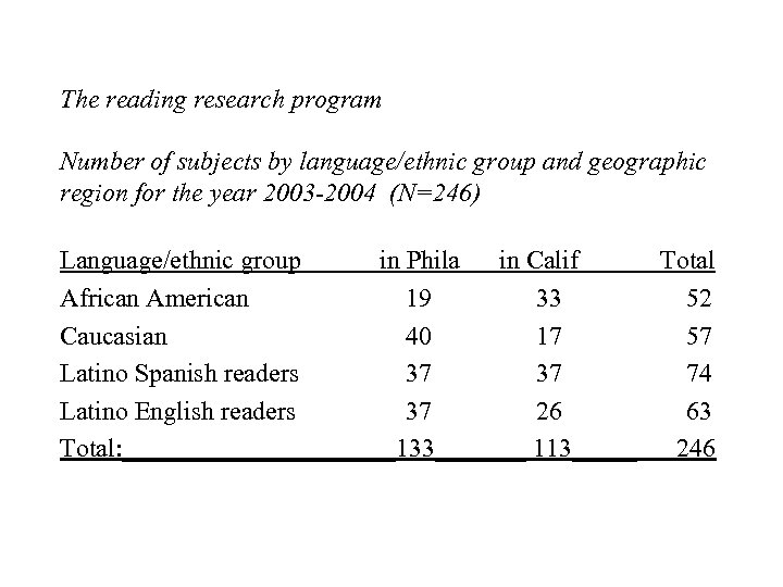 The reading research program Number of subjects by language/ethnic group and geographic region for