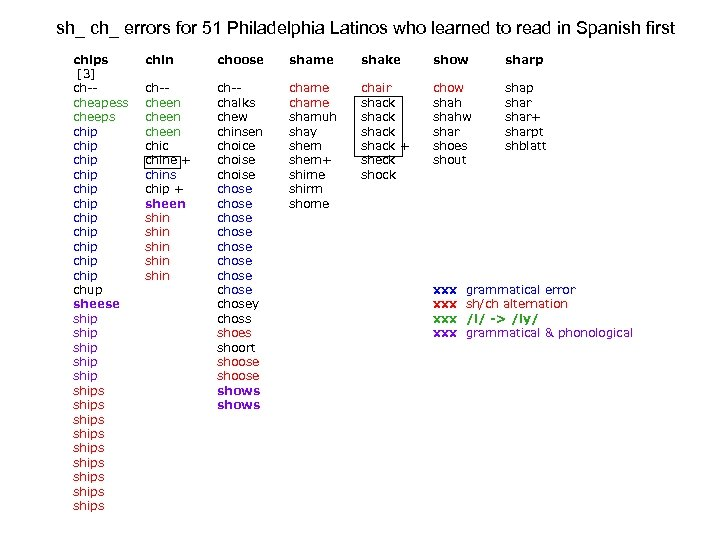 sh_ ch_ errors for 51 Philadelphia Latinos who learned to read in Spanish first