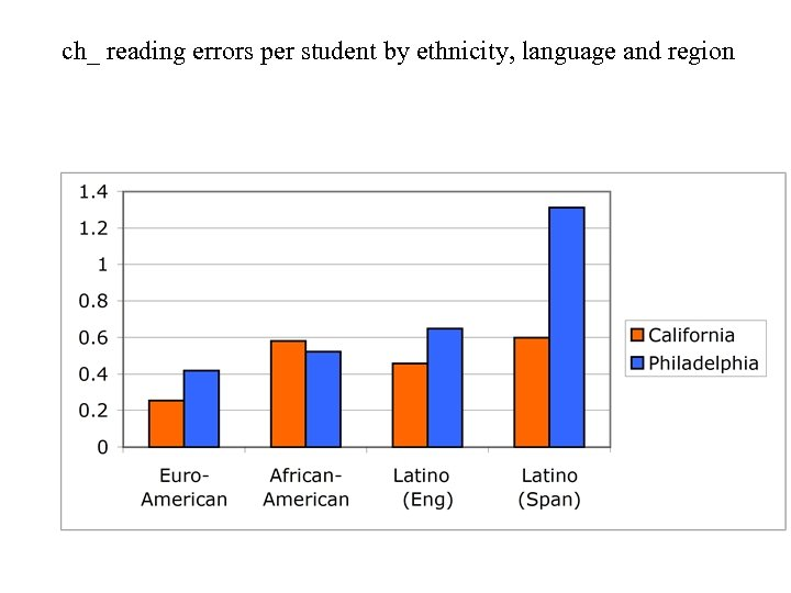 ch_ reading errors per student by ethnicity, language and region