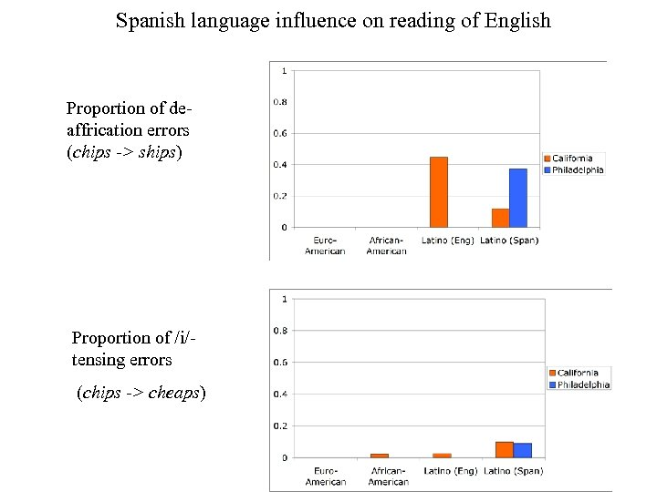 Spanish language influence on reading of English Proportion of deaffrication errors (chips -> ships)