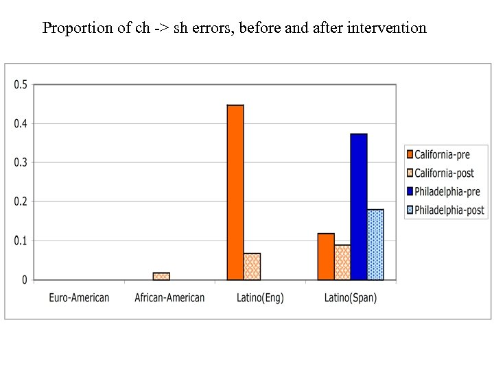 Proportion of ch -> sh errors, before and after intervention