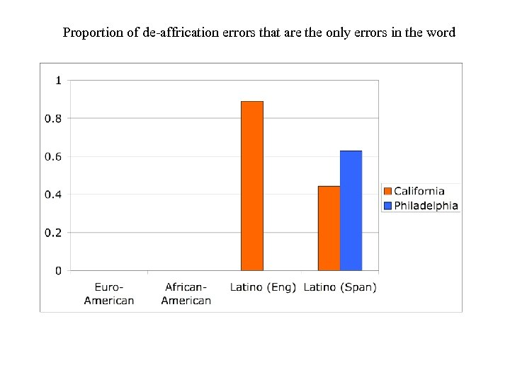 Proportion of de-affrication errors that are the only errors in the word