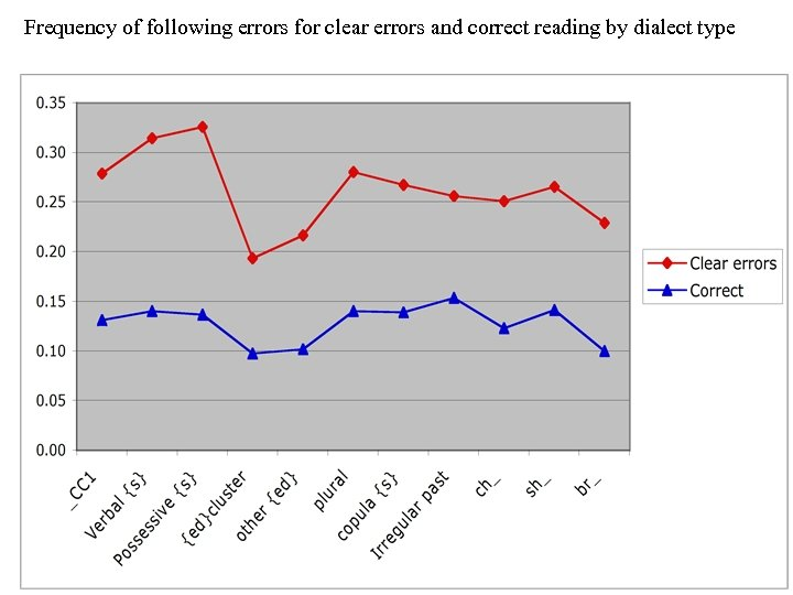Frequency of following errors for clear errors and correct reading by dialect type