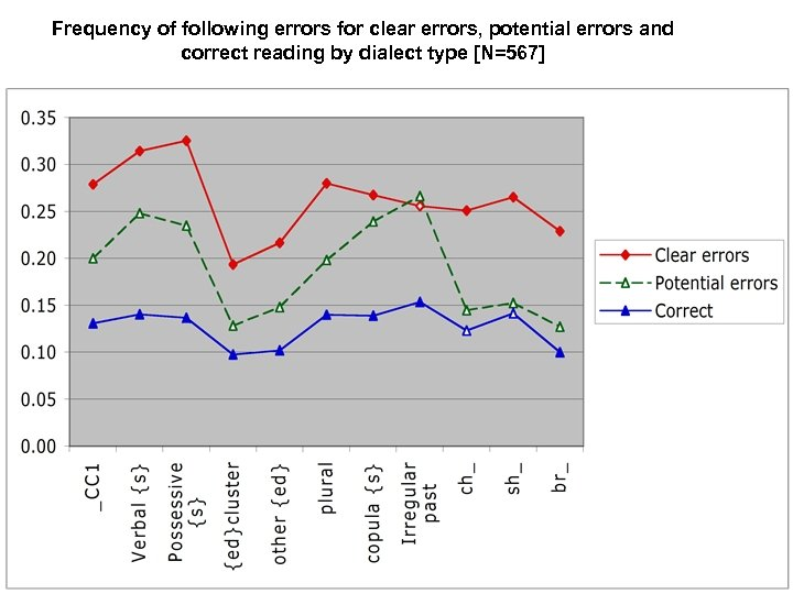 Frequency of following errors for clear errors, potential errors and correct reading by dialect