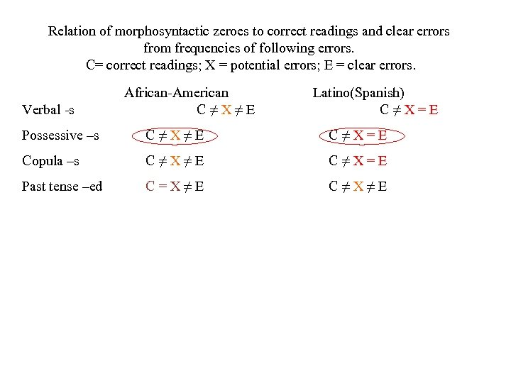 Relation of morphosyntactic zeroes to correct readings and clear errors from frequencies of following