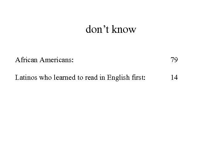 don't know African Americans: 79 Latinos who learned to read in English first: 14