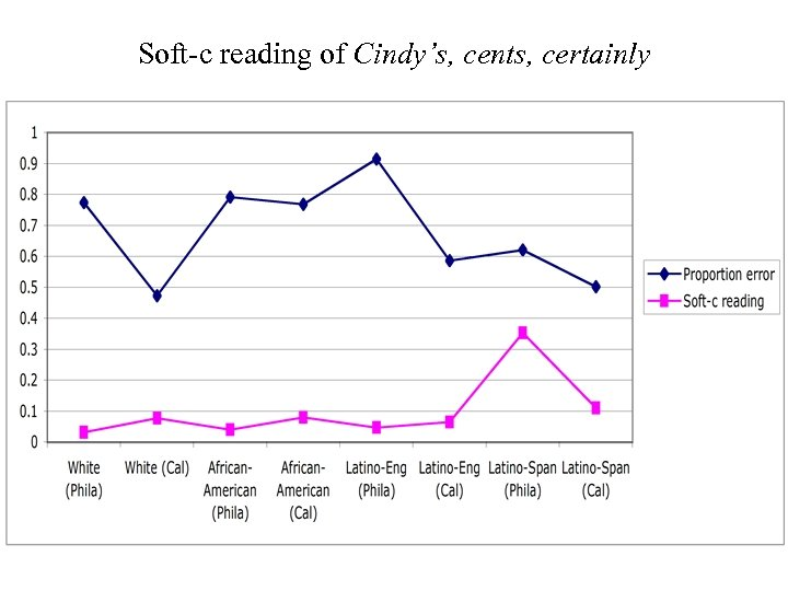 Soft-c reading of Cindy's, cents, certainly