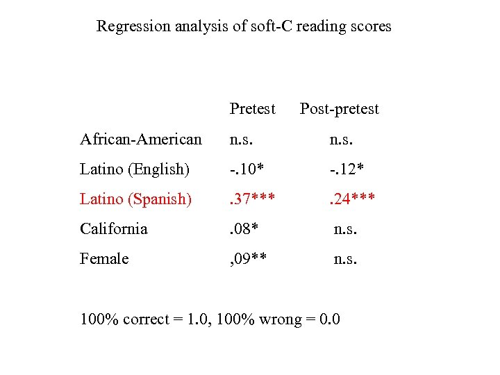Regression analysis of soft-C reading scores Pretest Post-pretest African-American n. s. Latino (English) -.