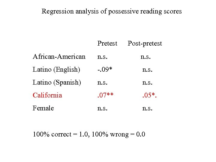 Regression analysis of possessive reading scores Pretest Post-pretest African-American n. s. Latino (English) -.