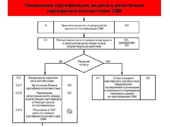 Смк получение сертификата выдача и регистрация сертификация оборудования медицинские инструменты