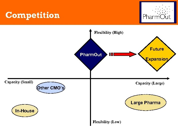 Competition Flexibility (High) Future Pharm. Out Capacity (Small) Expansion Capacity (Large) Other CMO's Large