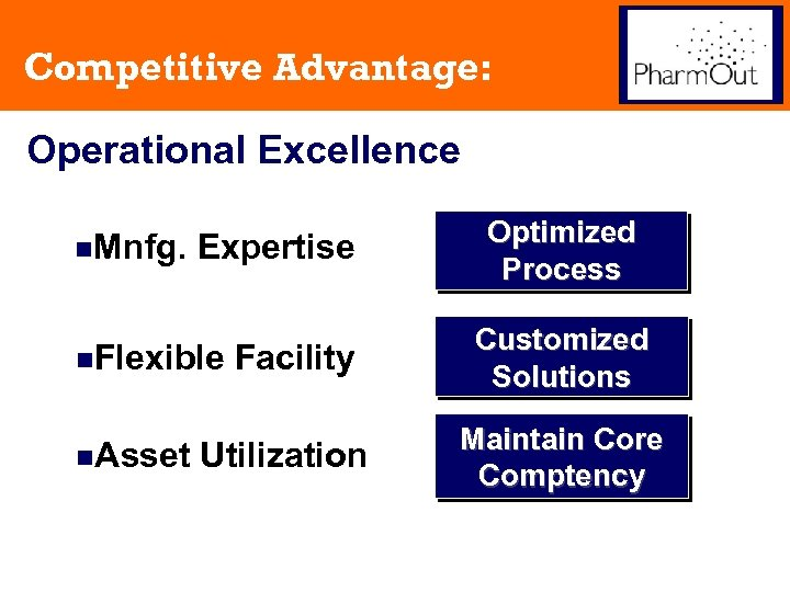 Competitive Advantage: Operational Excellence n. Mnfg. Expertise n. Flexible n. Asset Facility Utilization Optimized
