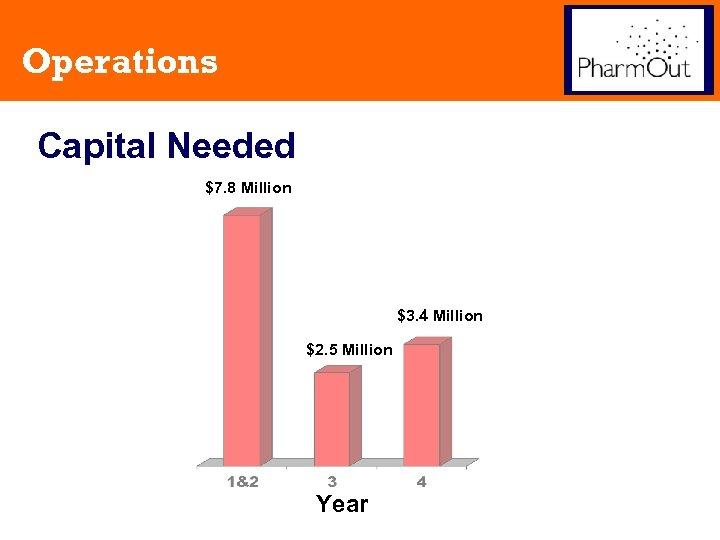 Operations Capital Needed $7. 8 Million $3. 4 Million $2. 5 Million Year