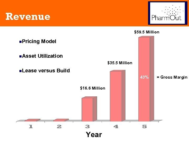Revenue $59. 5 Million n. Pricing n. Asset Model Utilization $35. 5 Million n.