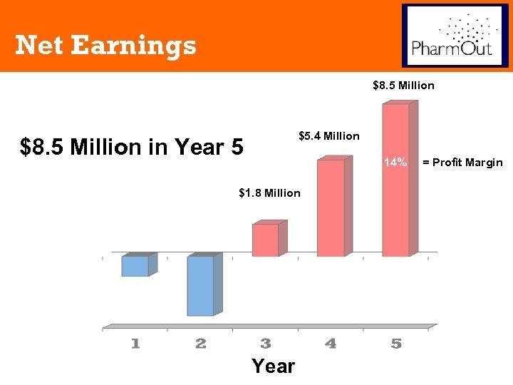 Net Earnings $8. 5 Million $5. 4 Million $8. 5 Million in Year 5