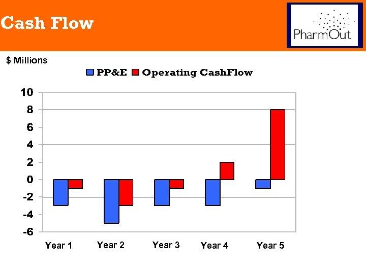 Cash Flow $ Millions Year 1 Year 2 Year 3 Year 4 Year 5