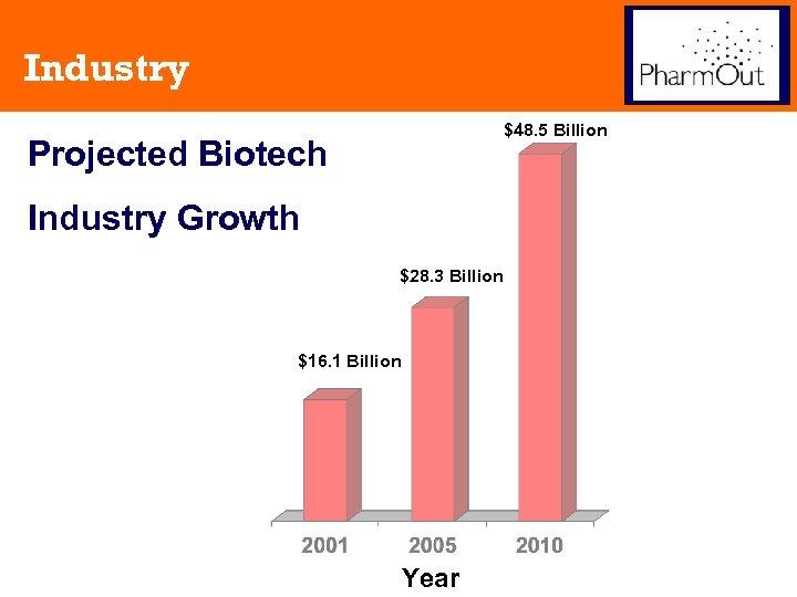 Industry $48. 5 Billion Projected Biotech Industry Growth $28. 3 Billion $16. 1 Billion