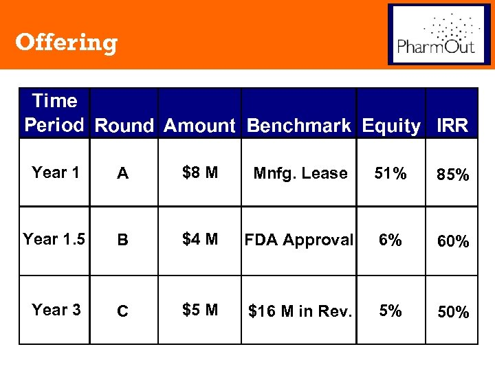 Offering Year 1 A $8 M Mnfg. Lease 51% 85% Year 1. 5 B