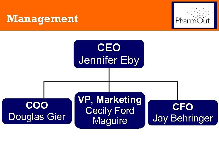 Management CEO Jennifer Eby COO Douglas Gier VP, Marketing Cecily Ford Maguire CFO Jay
