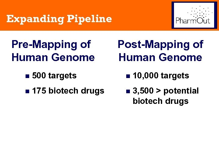 Expanding Pipeline Pre-Mapping of Human Genome Post-Mapping of Human Genome n 500 targets n