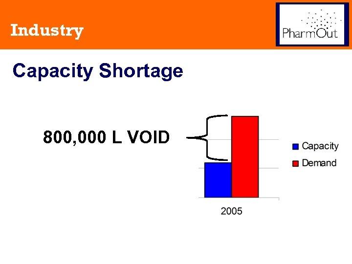 Industry Capacity Shortage 800, 000 L VOID