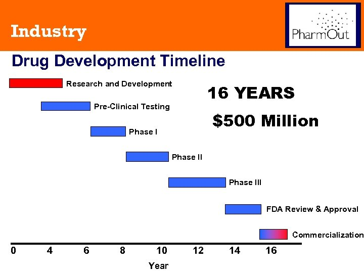Industry Drug Development Timeline Research and Development 16 YEARS Pre-Clinical Testing $500 Million Phase