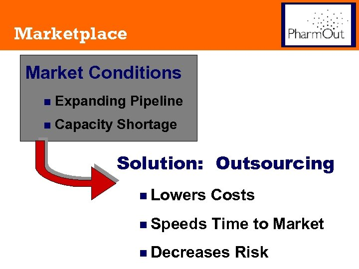Marketplace Market Conditions n Expanding Pipeline n Capacity Shortage Solution: Outsourcing n Lowers Costs
