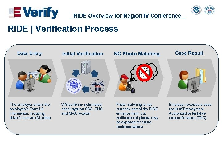 RIDE Overview for Region IV Conference RIDE   Verification Process Data Entry Initial Verification
