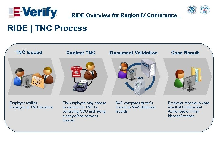 RIDE Overview for Region IV Conference RIDE   TNC Process TNC Issued Contest TNC