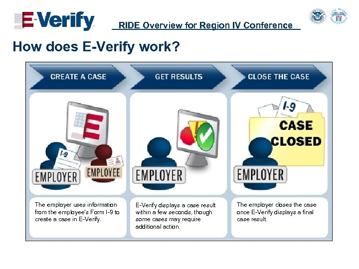 RIDE Overview for Region IV Conference How does E-Verify work? The employer uses information
