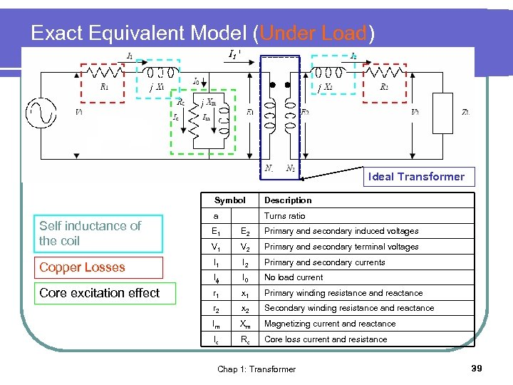 Exact Equivalent Model (Under Load) Ideal Transformer Symbol Self inductance of the coil Description