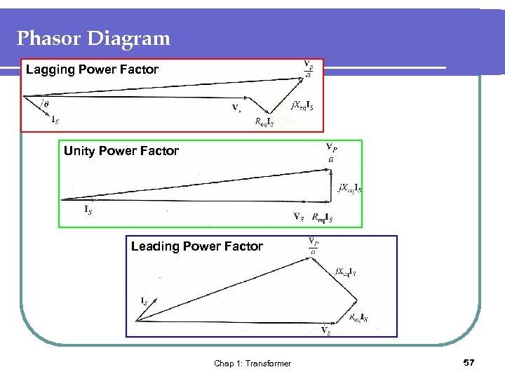 Phasor Diagram Lagging Power Factor Unity Power Factor Leading Power Factor Chap 1: Transformer