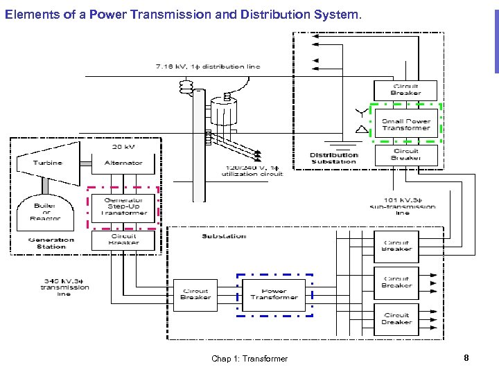 Elements of a Power Transmission and Distribution System. Chap 1: Transformer 8