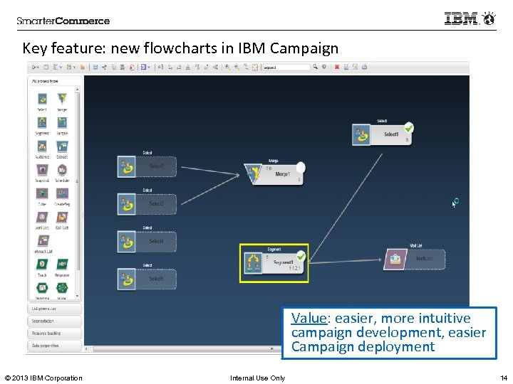 Key feature: new flowcharts in IBM Campaign Value: easier, more intuitive campaign development, easier