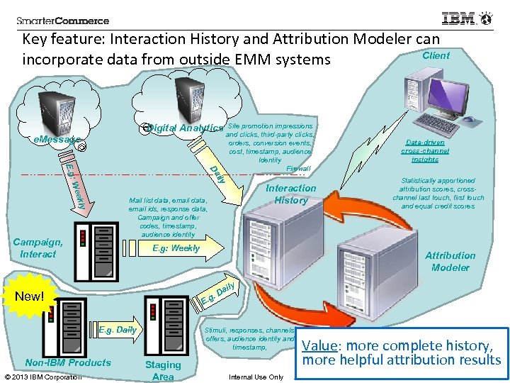 Key feature: Interaction History and Attribution Modeler can Client incorporate data from outside EMM