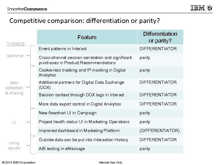 Competitive comparison: differentiation or parity? Differentiation or parity? Feature THEMES: © 2013 IBM Corporation
