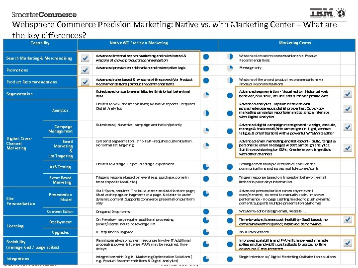 Precision Marketing Center Websphere Commerce Precision Marketing: Native vs. with Marketing Center – What