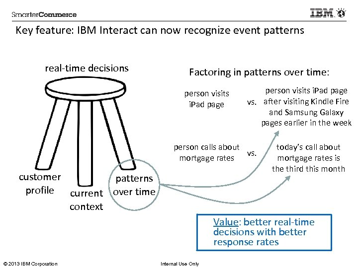Key feature: IBM Interact can now recognize event patterns real-time decisions Factoring in patterns
