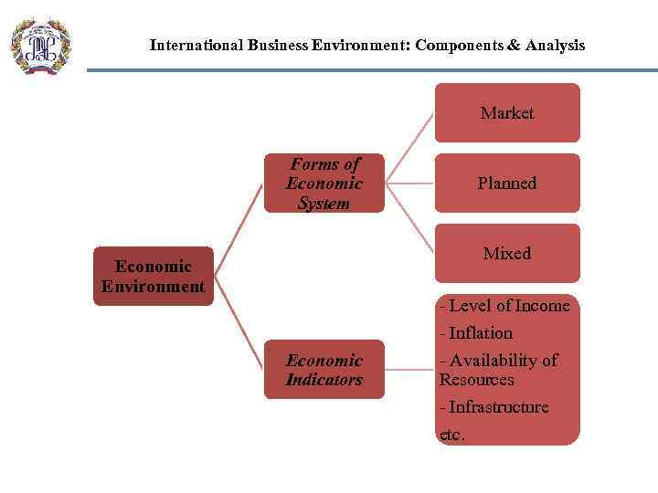 economic system in business environment