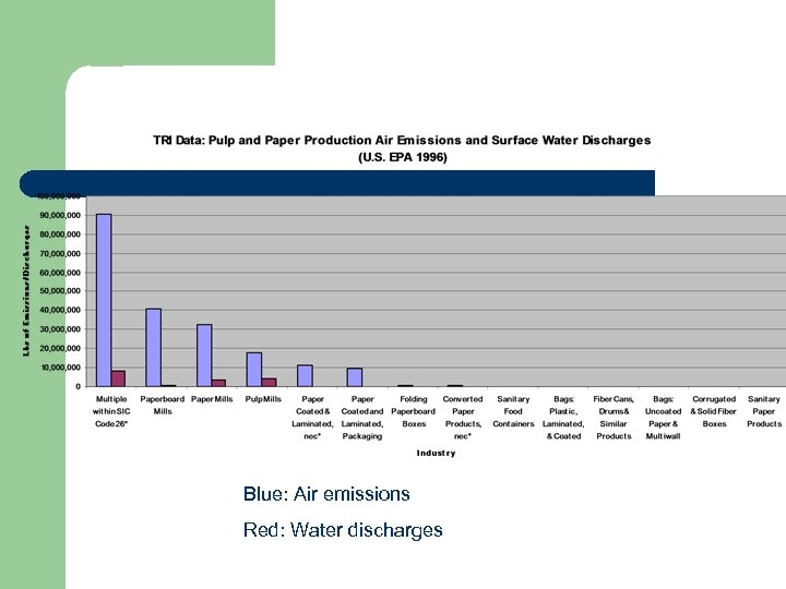 Blue: Air emissions Red: Water discharges
